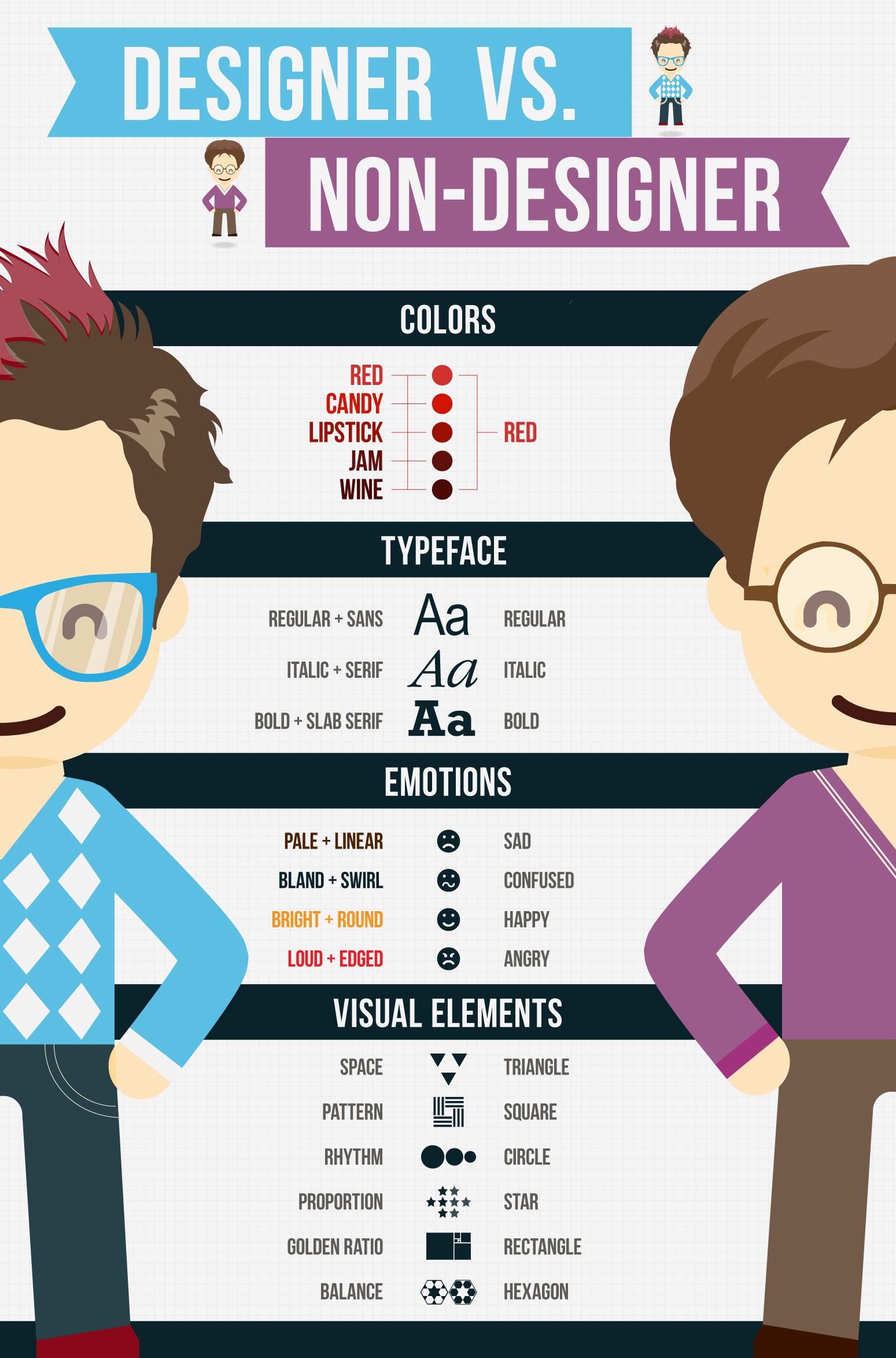 Designer vs. Non-Designer